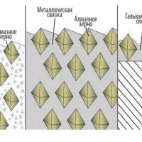 Виды связок алмазных брусков